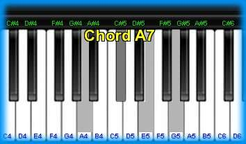 Piano Chord A7 And Chord Sounds
