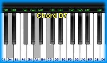 D 7 Chord Piano Piano chord D7 and cho...