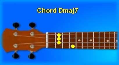 Ukulele Chord Dmaj7 And Chord Sounds